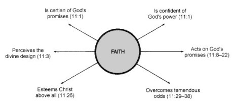 faith-origin